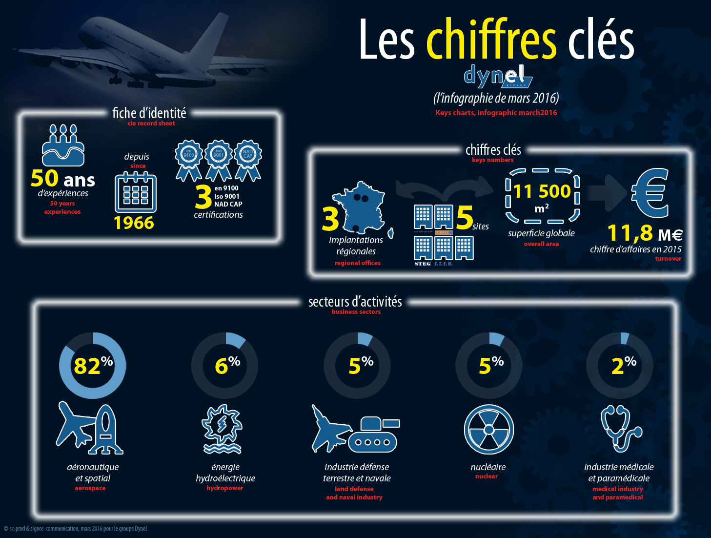 infographie groupe dynel